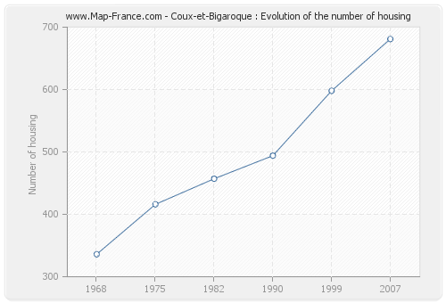 Coux-et-Bigaroque : Evolution of the number of housing