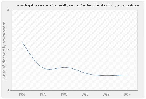 Coux-et-Bigaroque : Number of inhabitants by accommodation
