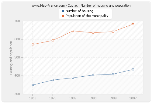 Cubjac : Number of housing and population