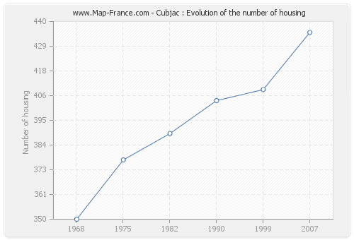 Cubjac : Evolution of the number of housing