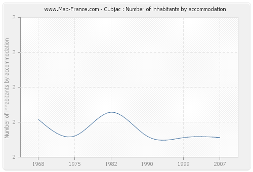 Cubjac : Number of inhabitants by accommodation