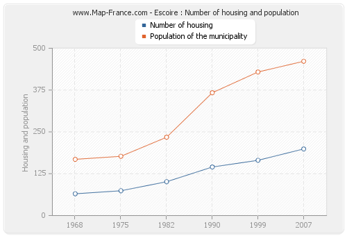 Escoire : Number of housing and population