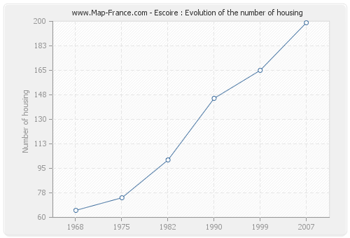 Escoire : Evolution of the number of housing
