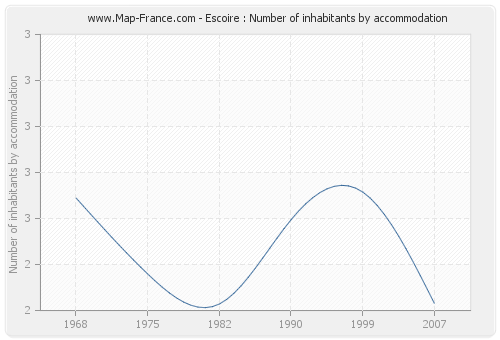 Escoire : Number of inhabitants by accommodation