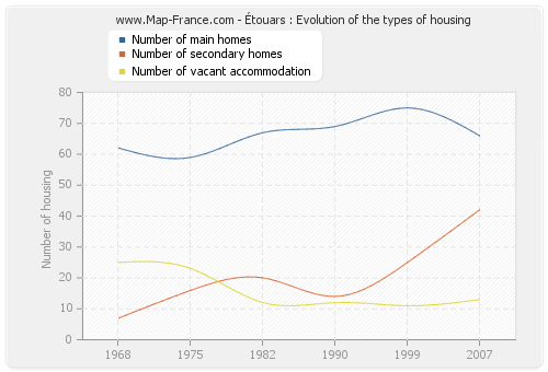Étouars : Evolution of the types of housing
