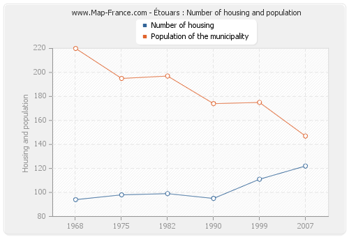 Étouars : Number of housing and population