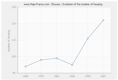 Étouars : Evolution of the number of housing