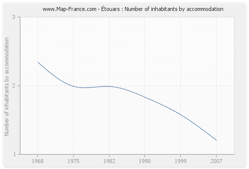 Étouars : Number of inhabitants by accommodation