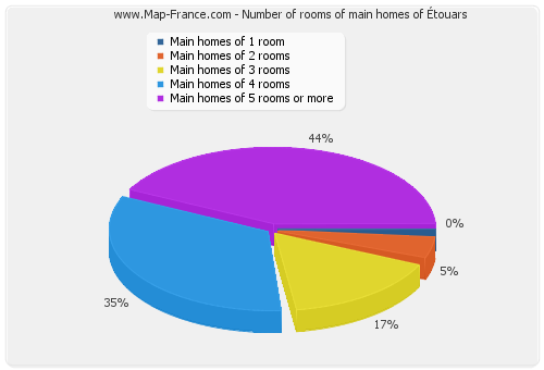 Number of rooms of main homes of Étouars