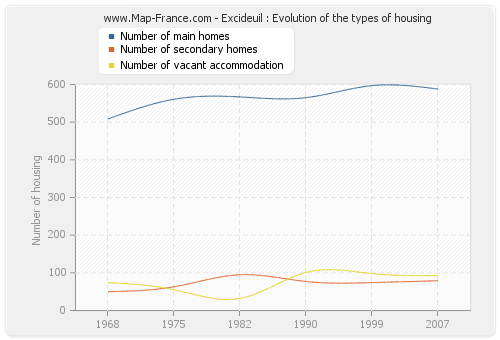 Excideuil : Evolution of the types of housing