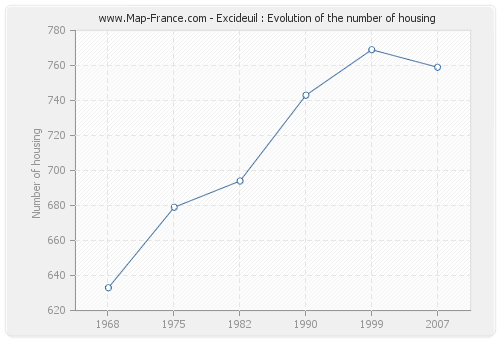 Excideuil : Evolution of the number of housing