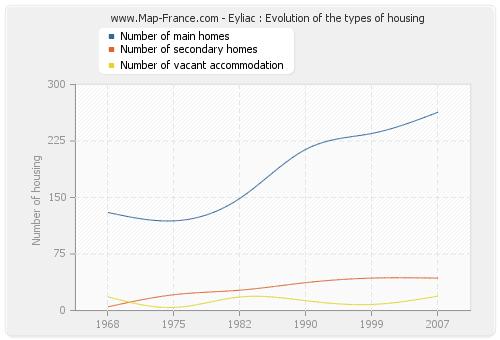 Eyliac : Evolution of the types of housing