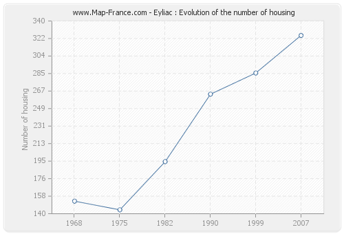 Eyliac : Evolution of the number of housing