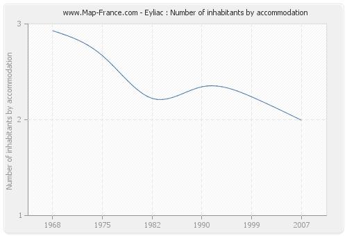 Eyliac : Number of inhabitants by accommodation