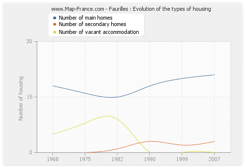 Faurilles : Evolution of the types of housing