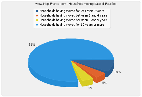 Household moving date of Faurilles