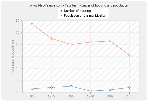 Faurilles : Number of housing and population