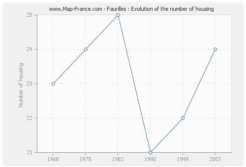Faurilles : Evolution of the number of housing