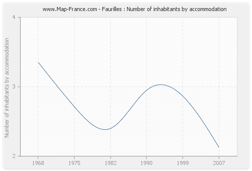 Faurilles : Number of inhabitants by accommodation