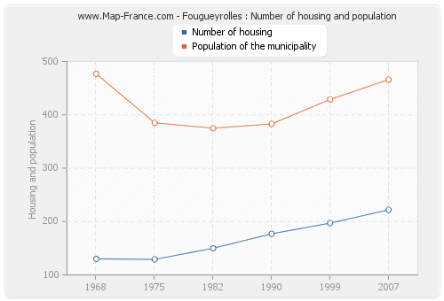 Fougueyrolles : Number of housing and population