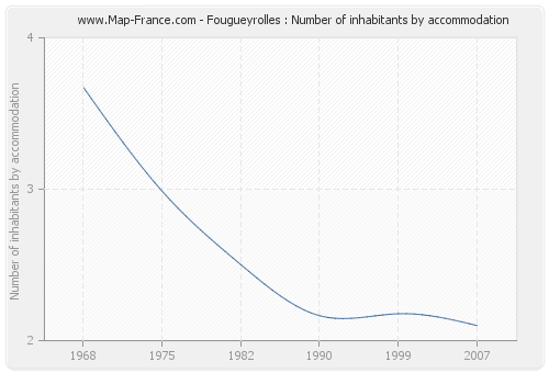 Fougueyrolles : Number of inhabitants by accommodation