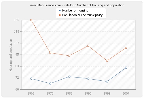 Gabillou : Number of housing and population