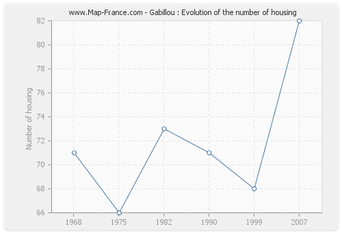 Gabillou : Evolution of the number of housing