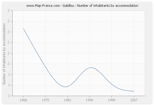 Gabillou : Number of inhabitants by accommodation