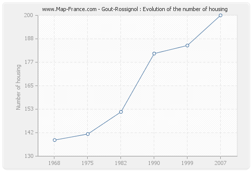 Gout-Rossignol : Evolution of the number of housing