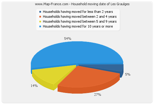 Household moving date of Les Graulges