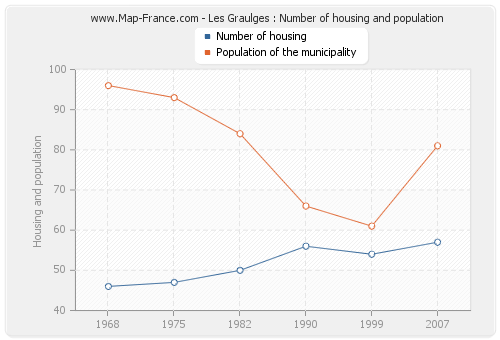 Les Graulges : Number of housing and population