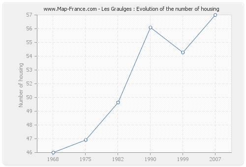 Les Graulges : Evolution of the number of housing