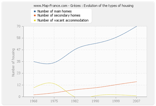 Grèzes : Evolution of the types of housing