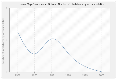 Grèzes : Number of inhabitants by accommodation