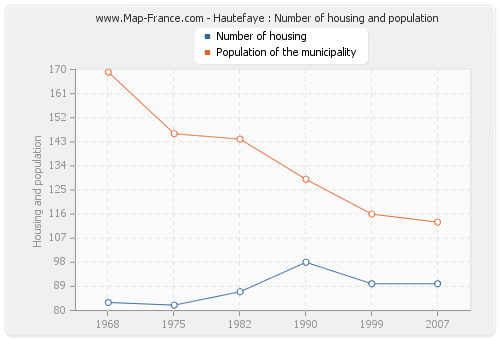 Hautefaye : Number of housing and population