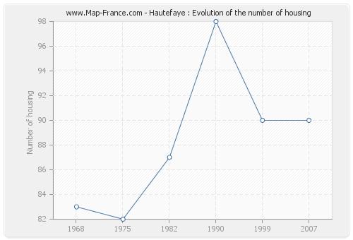 Hautefaye : Evolution of the number of housing