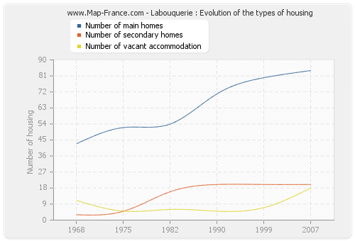 Labouquerie : Evolution of the types of housing