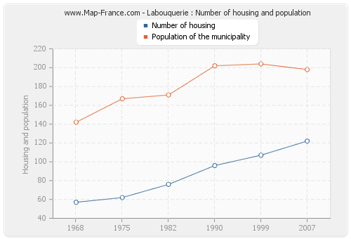 Labouquerie : Number of housing and population