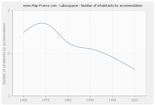 Labouquerie : Number of inhabitants by accommodation
