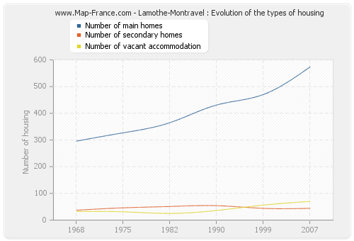 Lamothe-Montravel : Evolution of the types of housing