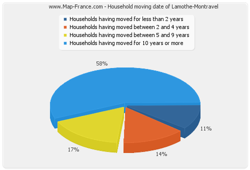 Household moving date of Lamothe-Montravel