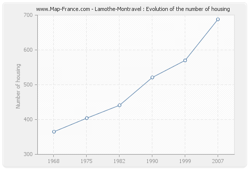 Lamothe-Montravel : Evolution of the number of housing