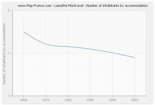 Lamothe-Montravel : Number of inhabitants by accommodation