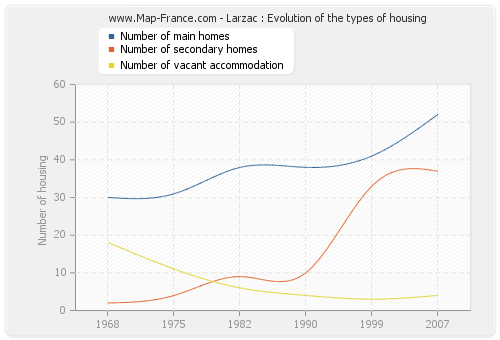 Larzac : Evolution of the types of housing