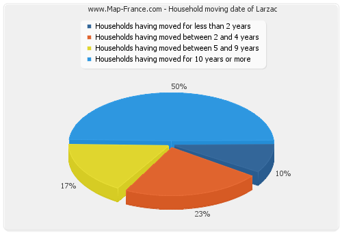 Household moving date of Larzac