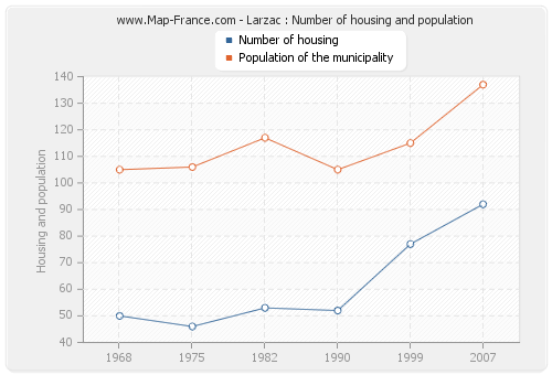 Larzac : Number of housing and population
