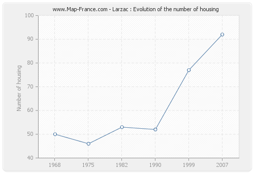 Larzac : Evolution of the number of housing