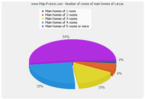 Number of rooms of main homes of Larzac