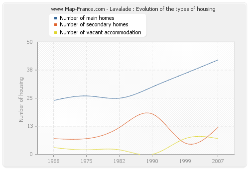 Lavalade : Evolution of the types of housing