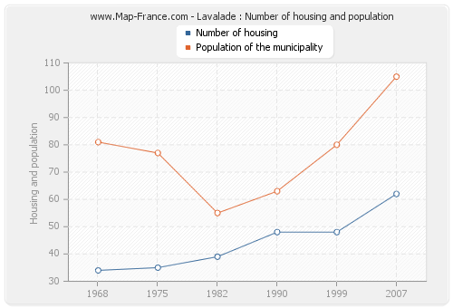 Lavalade : Number of housing and population